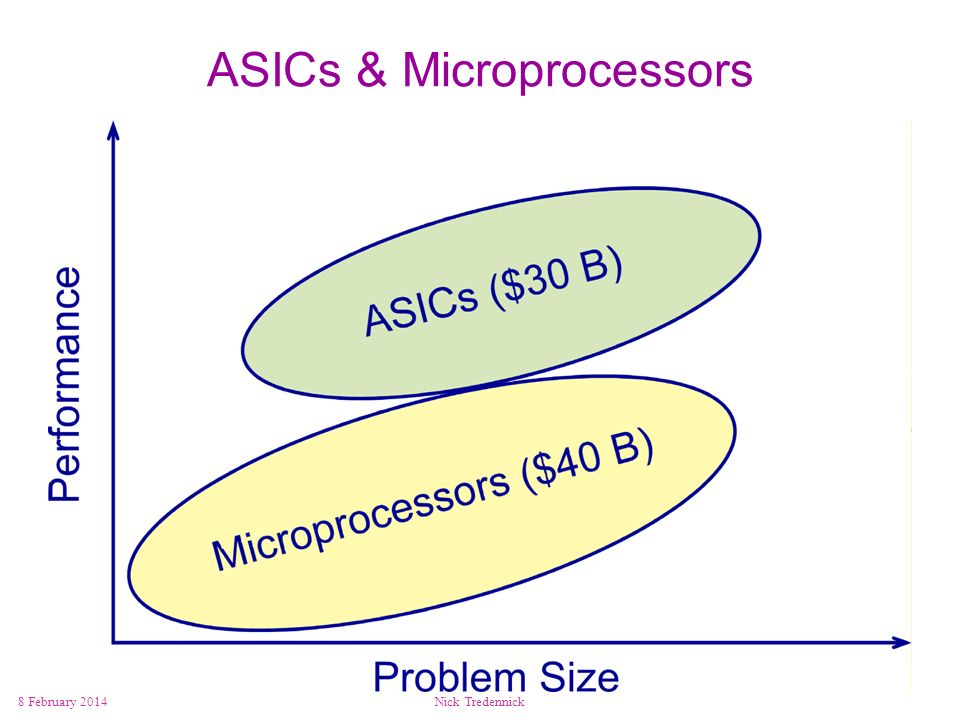 8 February 2014Nick Tredennick ASICs & Microprocessors