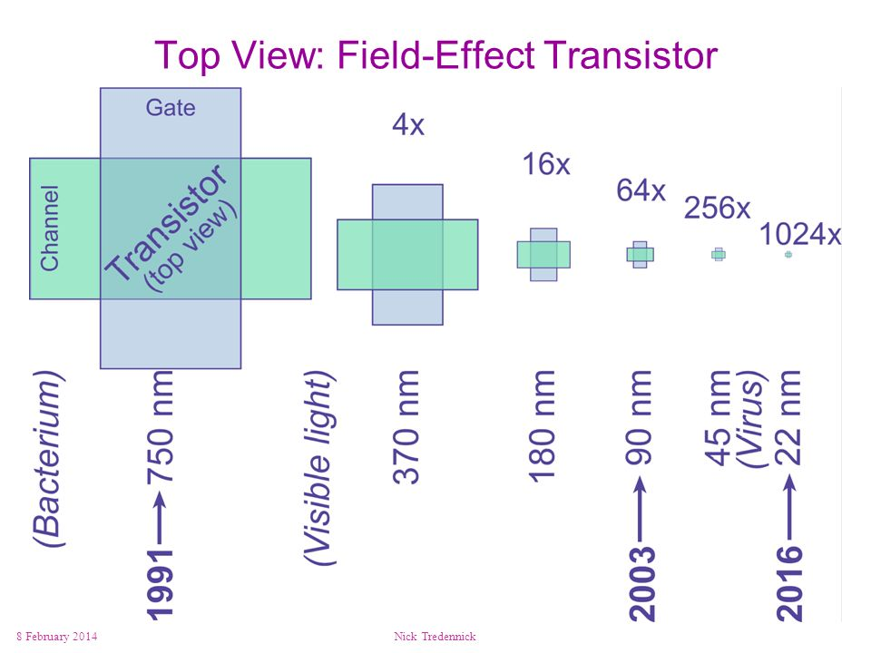 8 February 2014Nick Tredennick Top View: Field-Effect Transistor