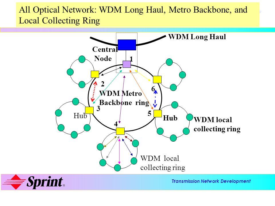 T r ansmission Network Development Advanced Technology Laboratories WDM Long Haul WDM Metro Backbone ring WDM local collecting ring WDM local collecti