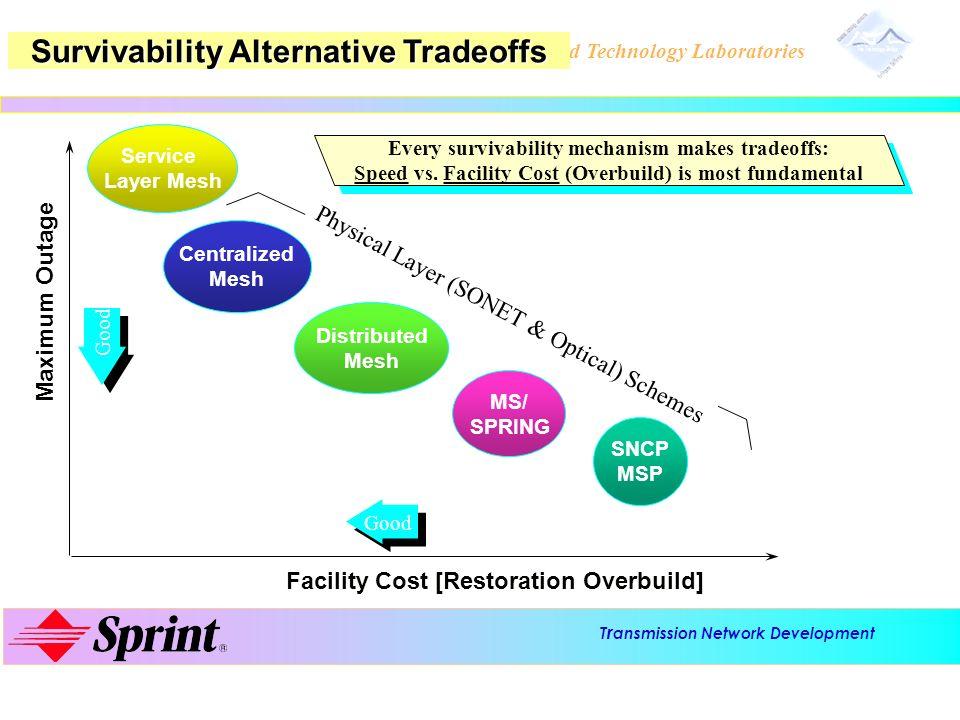 T r ansmission Network Development Advanced Technology Laboratories Survivability Alternative Tradeoffs Distributed Mesh Facility Cost [Restoration Ov