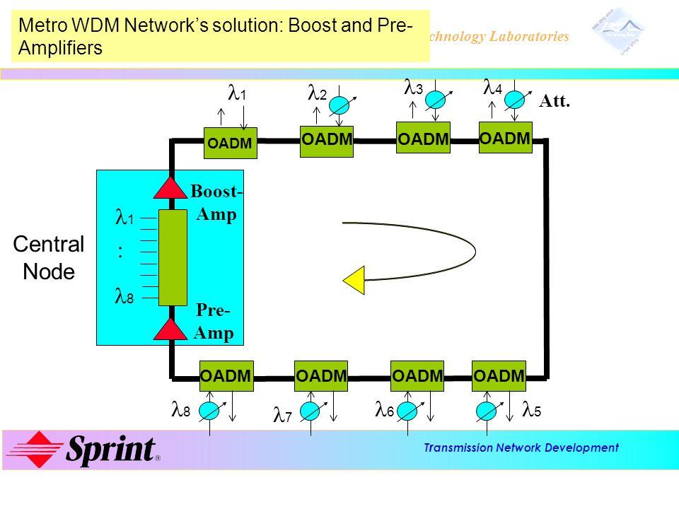 T r ansmission Network Development Advanced Technology Laboratories Central Node OADM 1 8 1 2 3 4 5 6 7 8 Boost- Amp Pre- Amp Metro WDM Networks solut