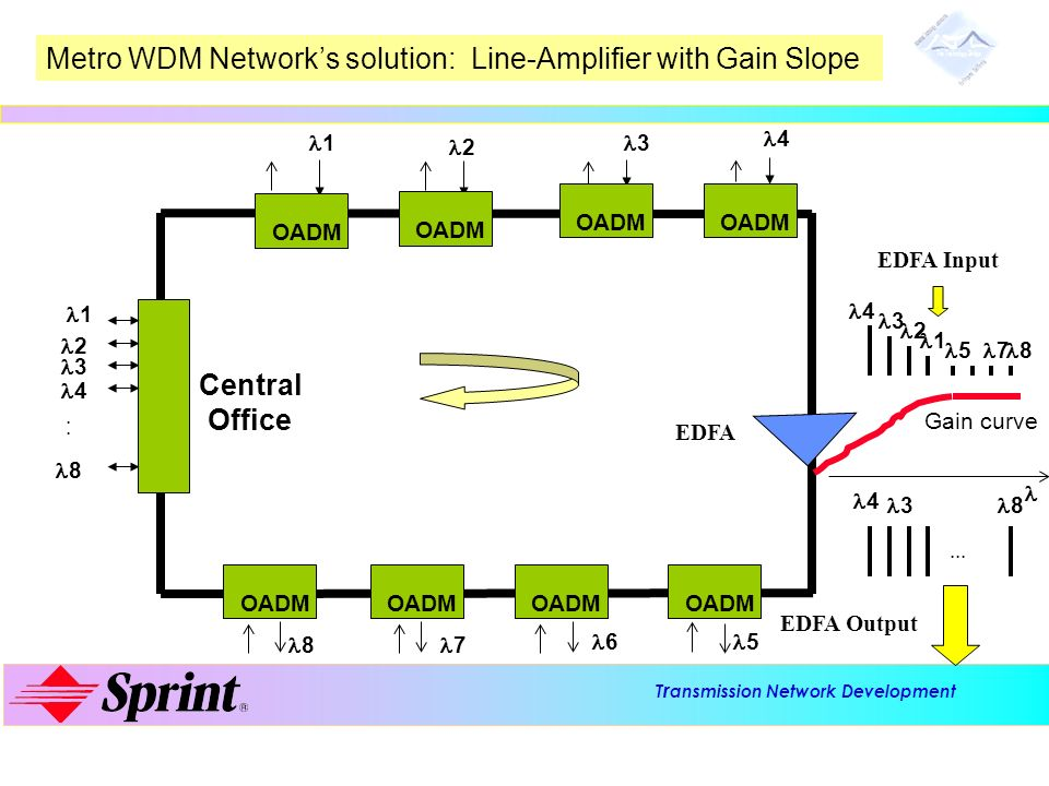 T r ansmission Network Development Advanced Technology Laboratories Metro WDM Networks solution: Line-Amplifier with Gain Slope Central Office OADM 1