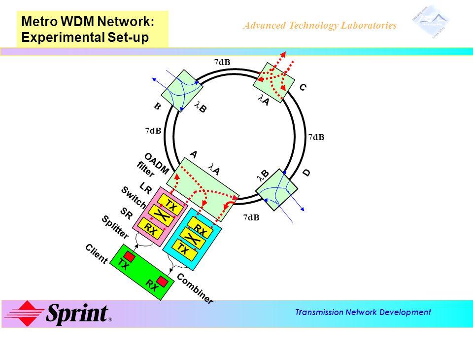 T r ansmission Network Development Advanced Technology Laboratories Metro WDM Network: Experimental Set-up A B C D TX RX LR Splitter A B B A A D C B 7