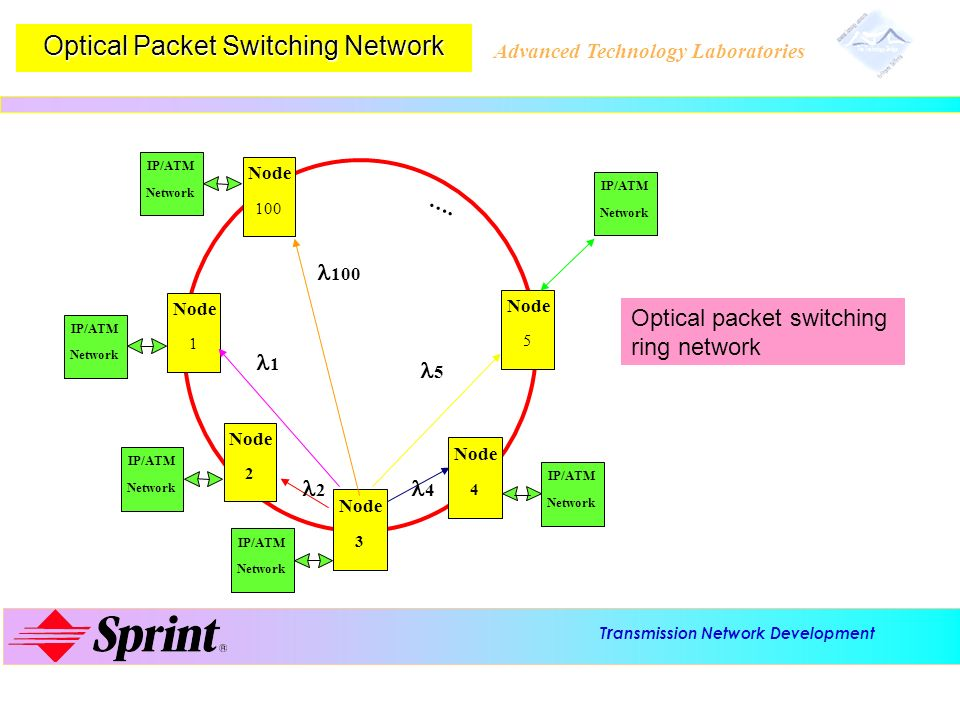 T r ansmission Network Development Advanced Technology Laboratories Optical Packet Switching Network Node 2 1 100 Node 4 5 3 IP/ATM Network IP/ATM Net