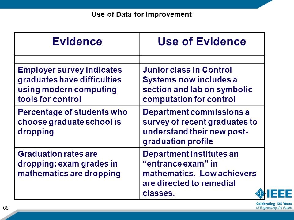 65 EvidenceUse of Evidence Employer survey indicates graduates have difficulties using modern computing tools for control Junior class in Control Syst