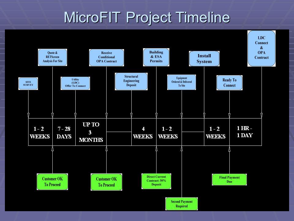 MicroFIT Project Timeline