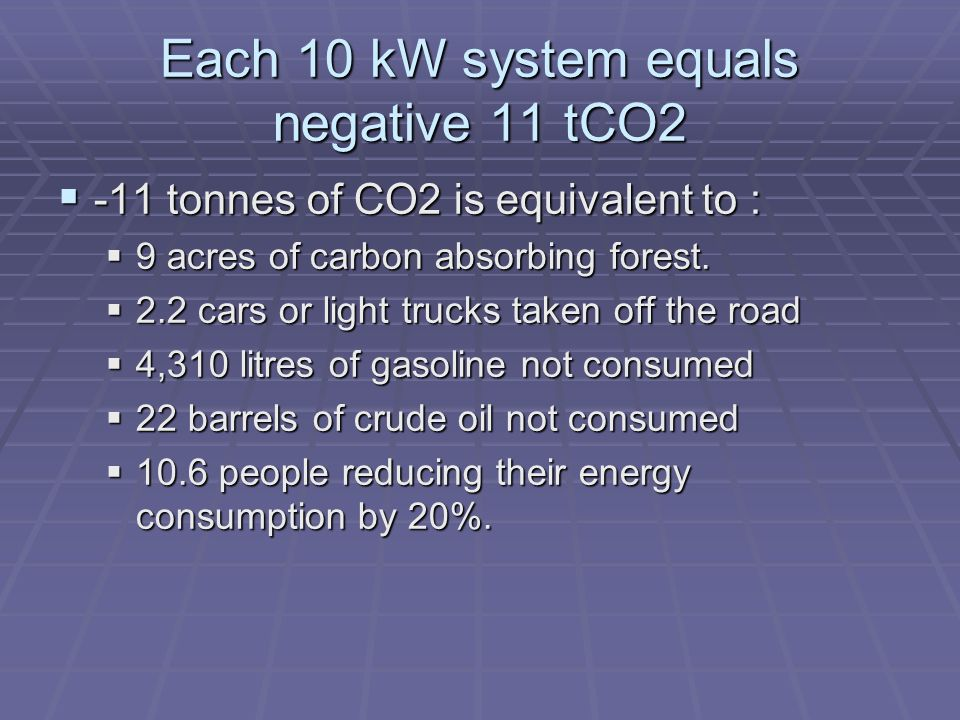 Each 10 kW system equals negative 11 tCO2 -11 tonnes of CO2 is equivalent to : -11 tonnes of CO2 is equivalent to : 9 acres of carbon absorbing forest.