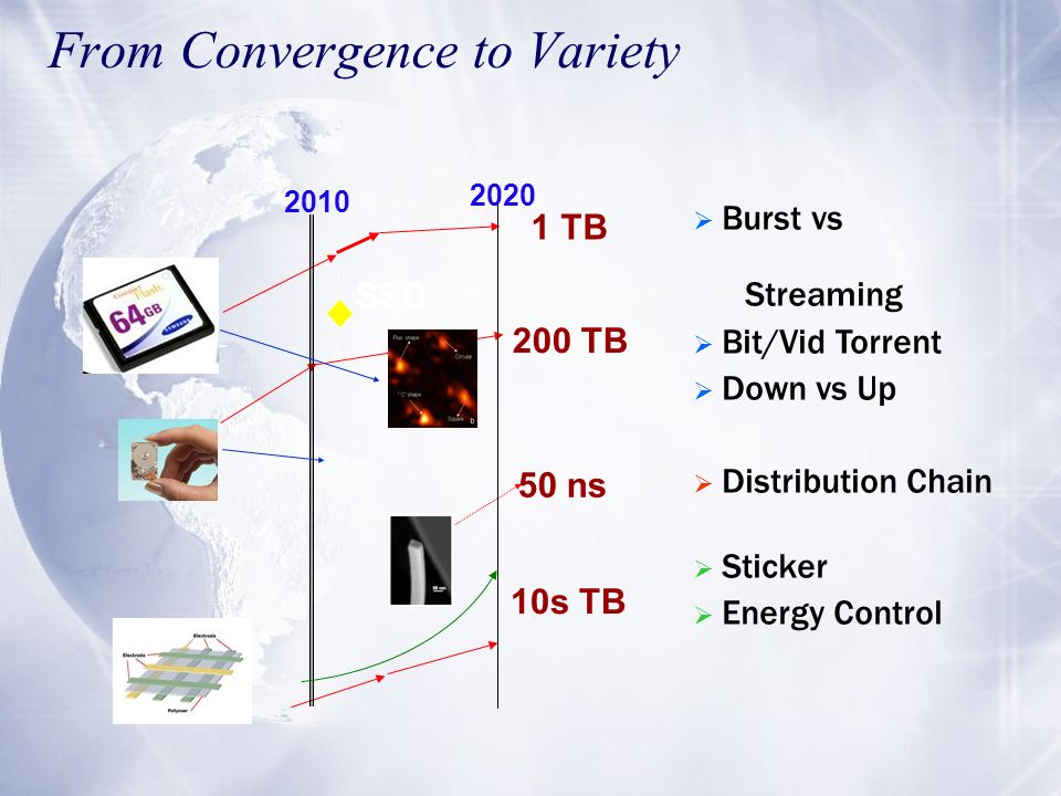 From Convergence to Variety 2010 2020 SSD 1 TB 200 TB 10s TB 50 ns Burst vs Streaming Bit/Vid Torrent Down vs Up Distribution Chain Sticker Energy Con
