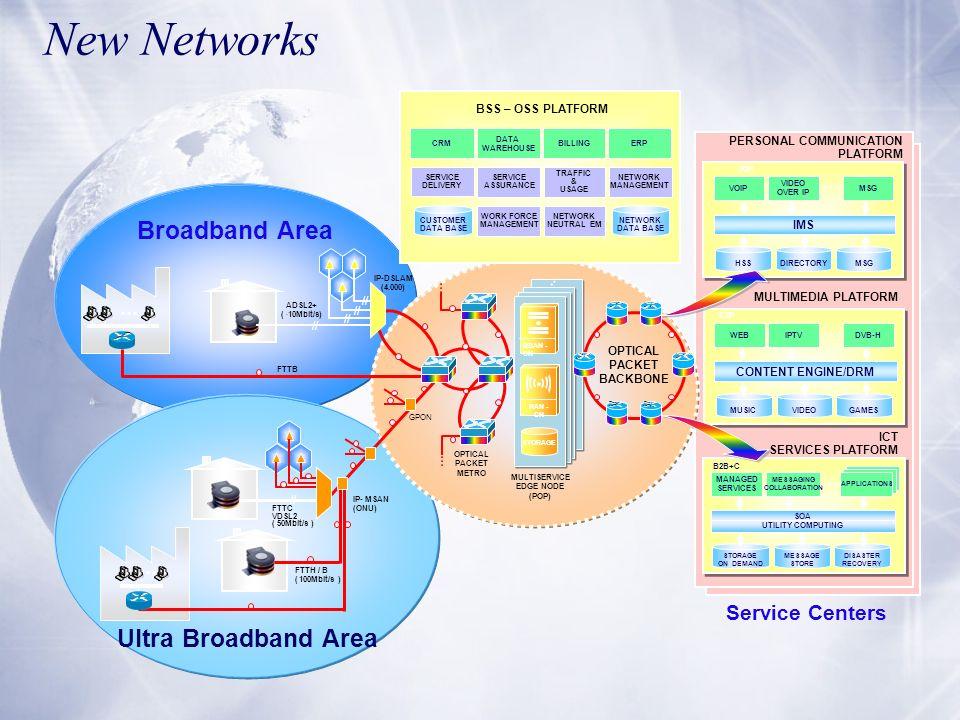 New Networks MULTIMEDIA PLATFORM DVB-H CONTENT ENGINE/DRM IPTVWEB MUSICGAMESVIDEO C2P IP-DSLAM (4.000) ADSL2+ ( ˜ 10Mbit/s) // OPTICAL PACKET BACKBONE
