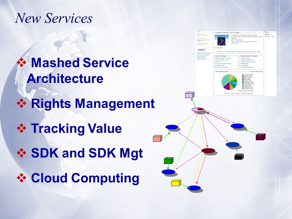 New Services Mashed Service Architecture Rights Management Tracking Value SDK and SDK Mgt Cloud Computing