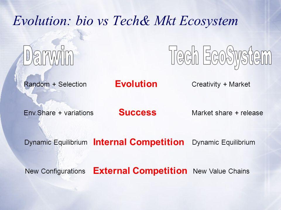 Evolution: bio vs Tech& Mkt Ecosystem Evolution Random + SelectionCreativity + Market Success Env.Share + variationsMarket share + release Internal Co