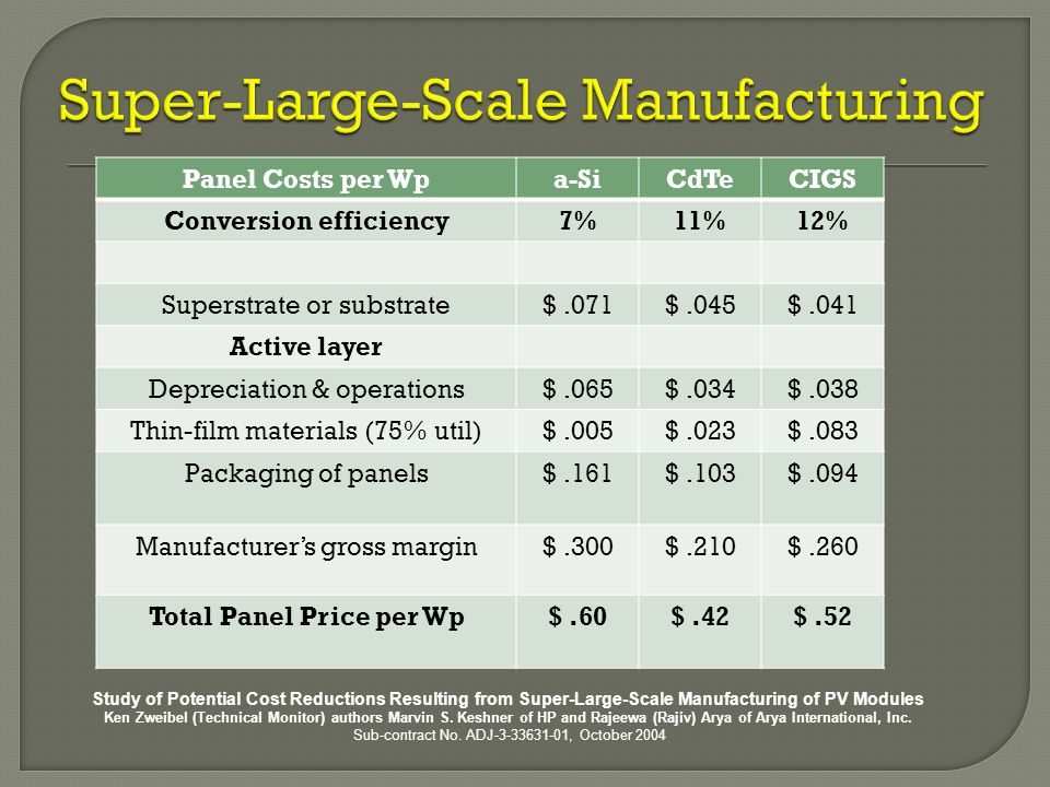 Panel Costs per Wpa-SiCdTeCIGS Conversion efficiency7%11%12% Superstrate or substrate$.071$.045$.041 Active layer Depreciation & operations$.065$.034$.038 Thin-film materials (75% util)$.005$.023$.083 Packaging of panels$.161$.103$.094 Manufacturers gross margin$.300$.210$.260 Total Panel Price per Wp$.60$.42$.52 Study of Potential Cost Reductions Resulting from Super-Large-Scale Manufacturing of PV Modules Ken Zweibel (Technical Monitor) authors Marvin S.
