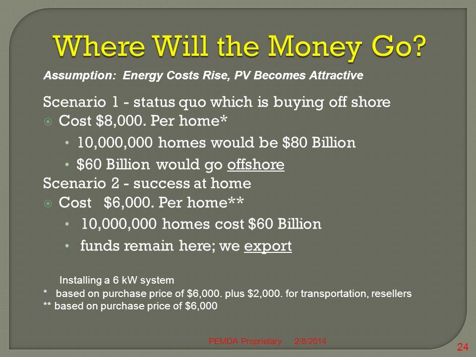 Scenario 1 - status quo which is buying off shore Cost $8,000.