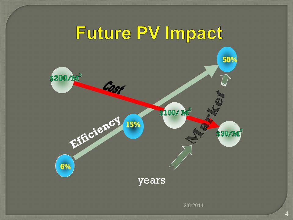 2/8/2014 4 years 50% 6% Efficiency 15%