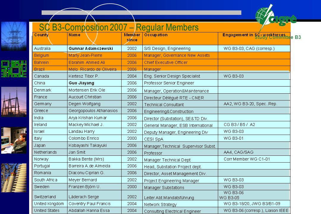 Study Committee B3 SC B3-Composition 2007 – Regular Members