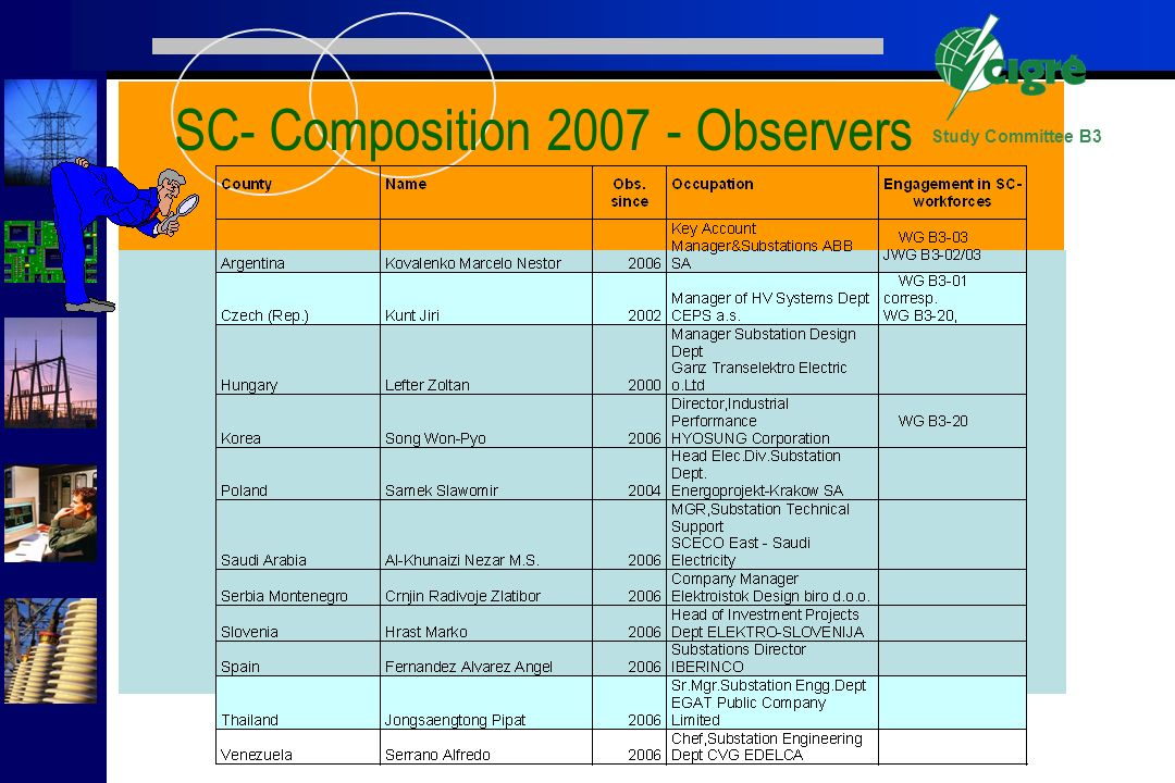 Study Committee B3 SC- Composition 2007 - Observers