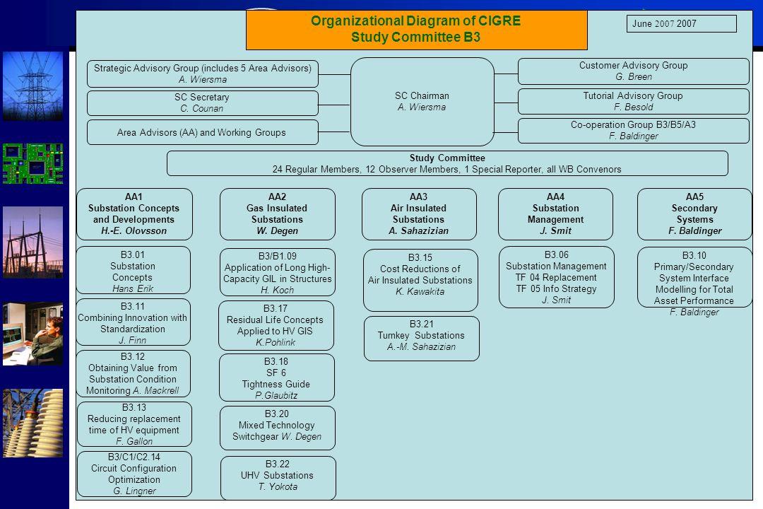 Study Committee B3 Organisational diagram of CIGRE SC B3 Substations Organizational Diagram of CIGRE Study Committee B3 Strategic Advisory Group (incl