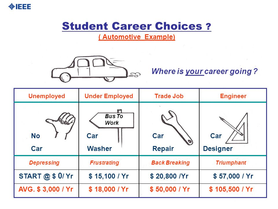 Student Career Choices ? ( Automotive Example) Unemployed Under Employed Trade Job Engineer No Car Car Car Car Washer Repair Designer Bus To Work Wher