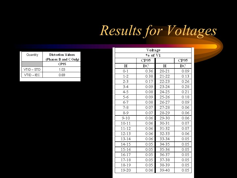 Results for Voltages