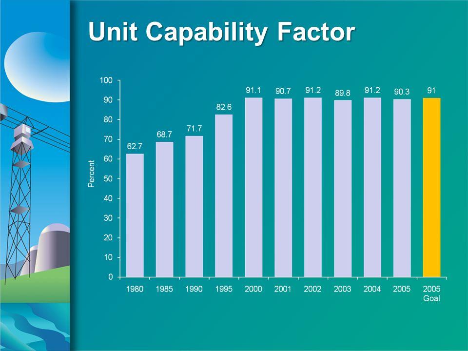 Unit Capability Factor