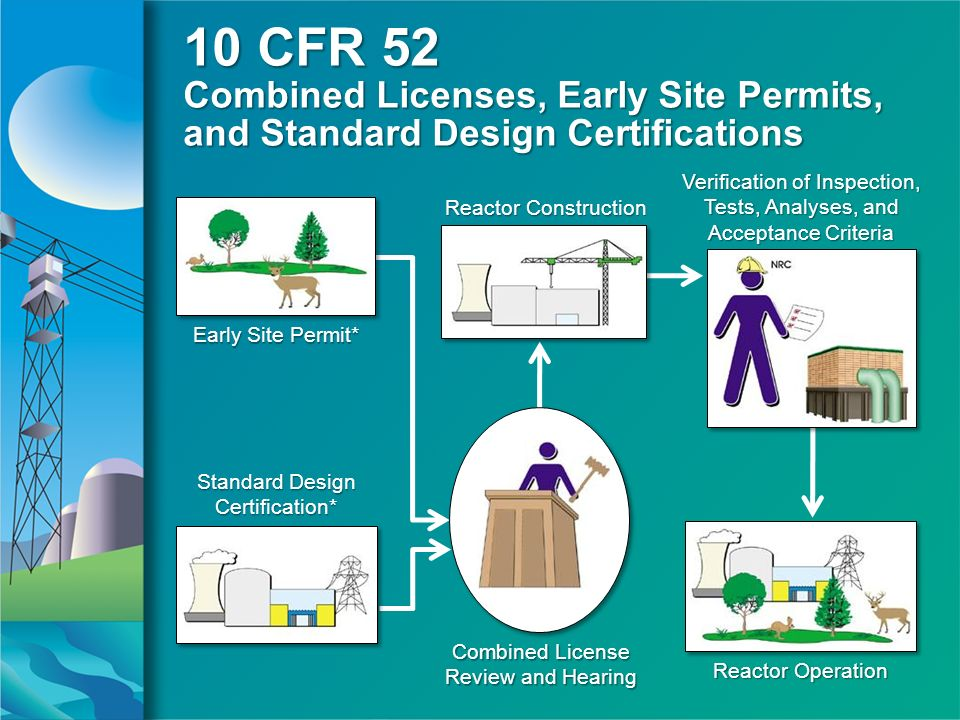 10 CFR 52 Combined Licenses, Early Site Permits, and Standard Design Certifications Early Site Permit* Reactor Construction Standard Design Certification* Combined License Review and Hearing Reactor Operation Verification of Inspection, Tests, Analyses, and Acceptance Criteria