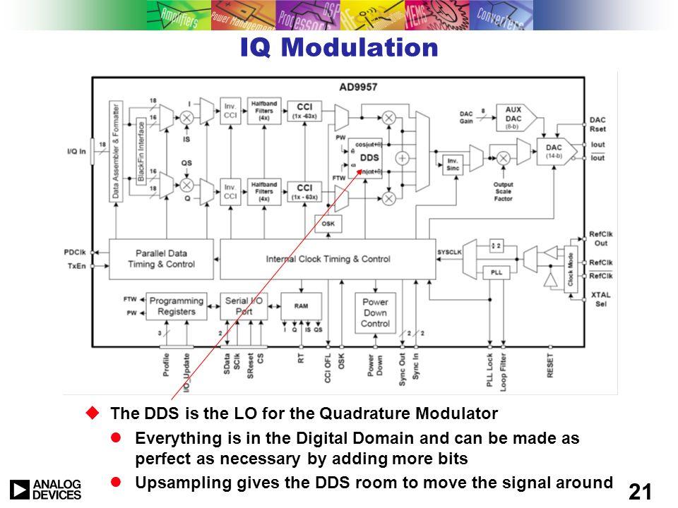 20 Amplitude Control n PHASE REGISTER CLOCK n PHASE ACCUMULATOR n F clk PHASE-TO AMPLITUDE CONVERTER p M DAC AMPLITUDE REGISTER