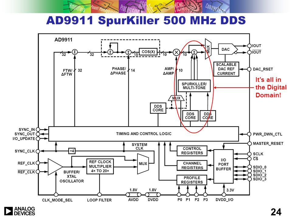 23 COS(X) FTW Frequency Accumulator Phase Offset 14 32 16 10 DAC DDS Channel for spur reduction DDS Channel for amplitude modulation DDS Channel for p