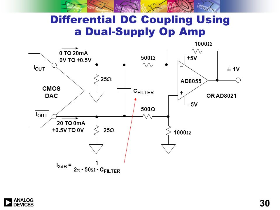 29 Dual Transformer Coupling Transmission Line Transformer in series with outputs to help cancel HD2 Dual Transformer design helps minimize imbalance