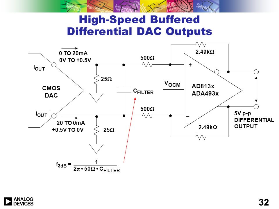 31 Differential DC Coupling Using a Single-Supply Op Amp I OUT 0 TO 20mA 20 TO 0mA CMOS DAC AD8061 + – +5V 25 0V TO +0.5V +0.5V TO 0V C FILTER 500 2k