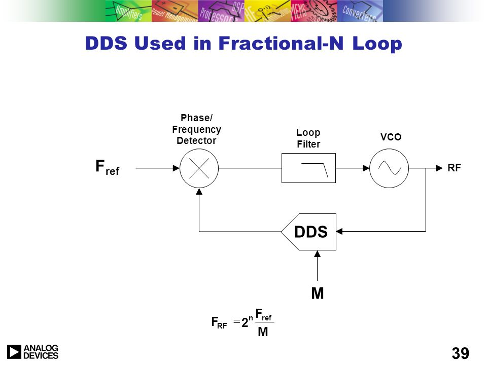 38 DDS Used as PLL Reference RF ÷N÷N Loop Filter VCO Phase/ Frequency Detector F ref DDS n ref RF 2 F NMF M