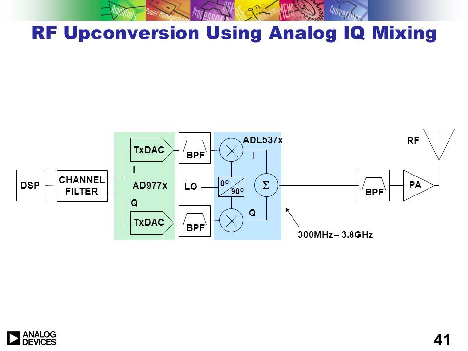 40 DDS Used in Translation Loop RF Loop Filter VCO Phase/ Frequency Detector F ref DDS ÷N÷N n 2 clk F M refRF FNF F clk