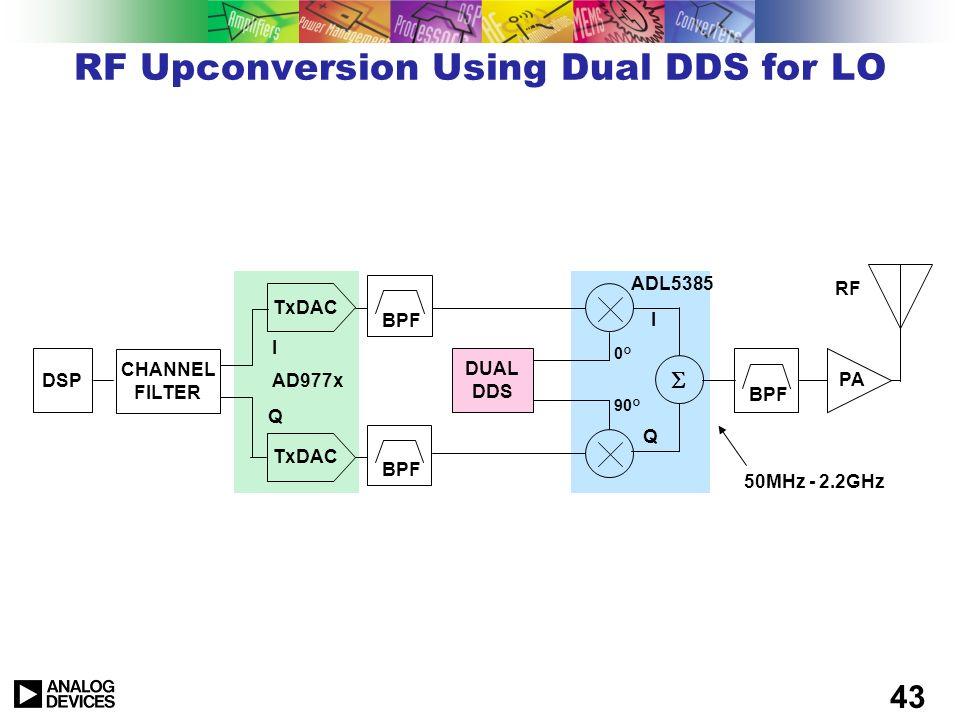 42 RF Upconversion Using Digital IQ Mixing DSP CHANNEL FILTER DAC BPF PA RF I Q I Q 0° 90° N N BPF NCO QDUC = QUADRATURE DIGITAL UPCONVERTER AD9857 AD