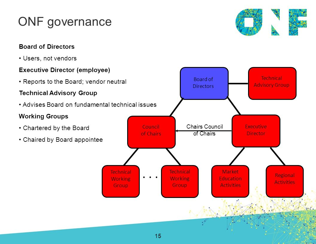 Board of Directors Users, not vendors Executive Director (employee) Reports to the Board; vendor neutral Technical Advisory Group Advises Board on fun