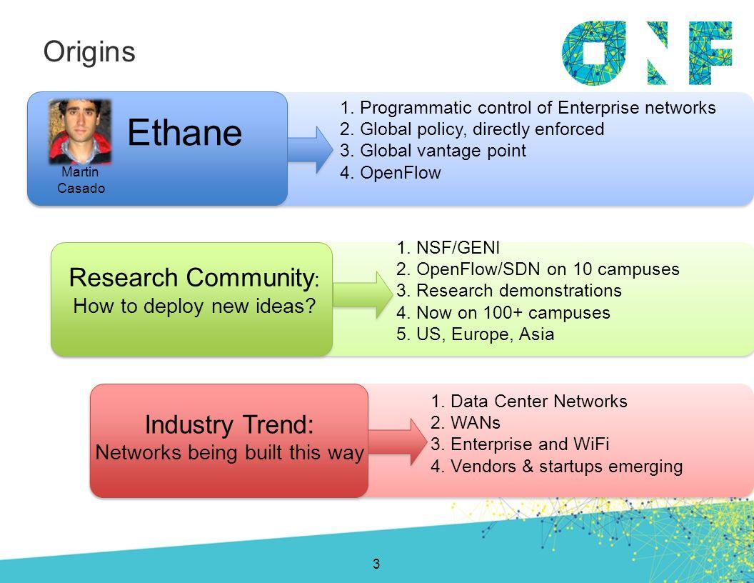 Origins 1.Programmatic control of Enterprise networks 2.Global policy, directly enforced 3.Global vantage point 4.OpenFlow Ethane Martin Casado Resear