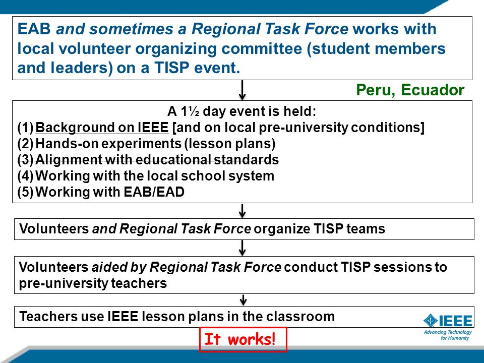 EAB and sometimes a Regional Task Force works with local volunteer organizing committee (student members and leaders) on a TISP event. A 1½ day event