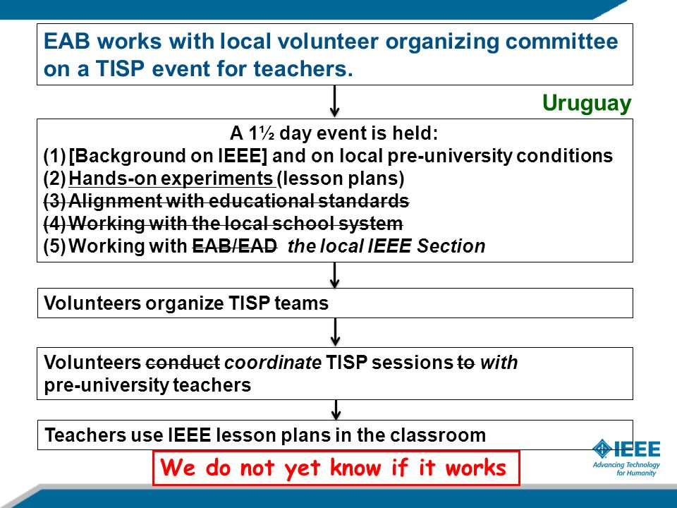 EAB works with local volunteer organizing committee on a TISP event for teachers. A 1½ day event is held: (1)[Background on IEEE] and on local pre-uni