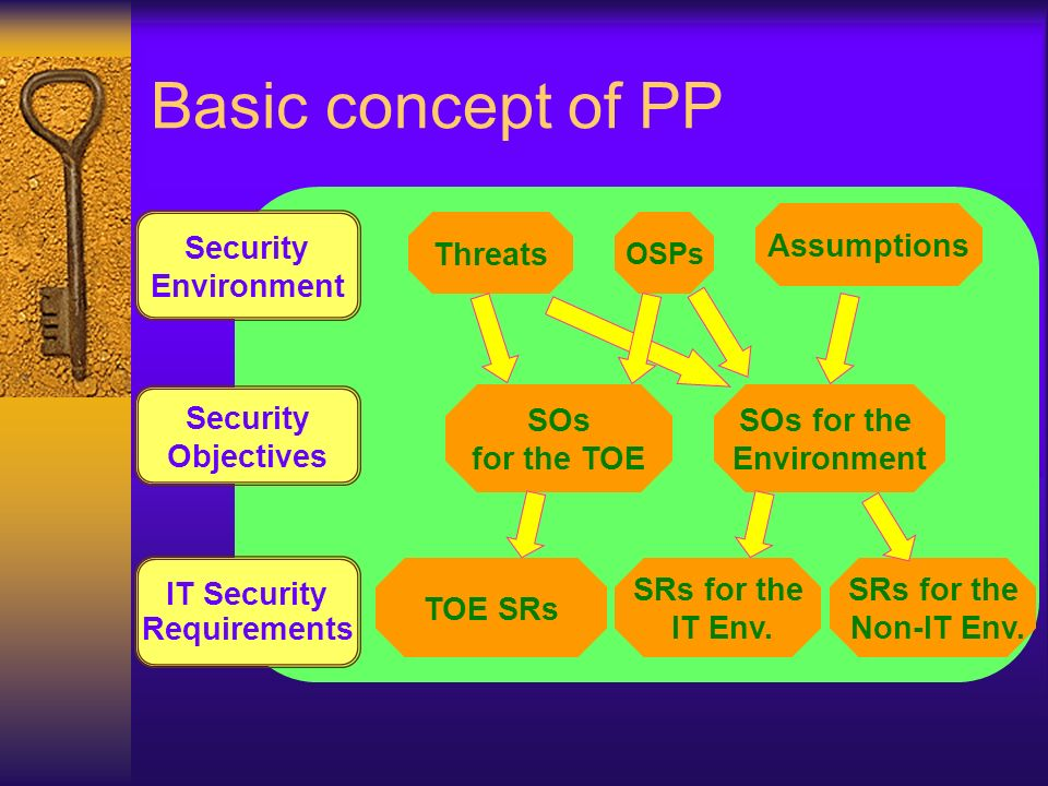 Basic concept of PP Security Environment Security Objectives IT Security Requirements Threats Assumptions OSPs SOs for the TOE SOs for the Environment TOE SRs SRs for the IT Env.