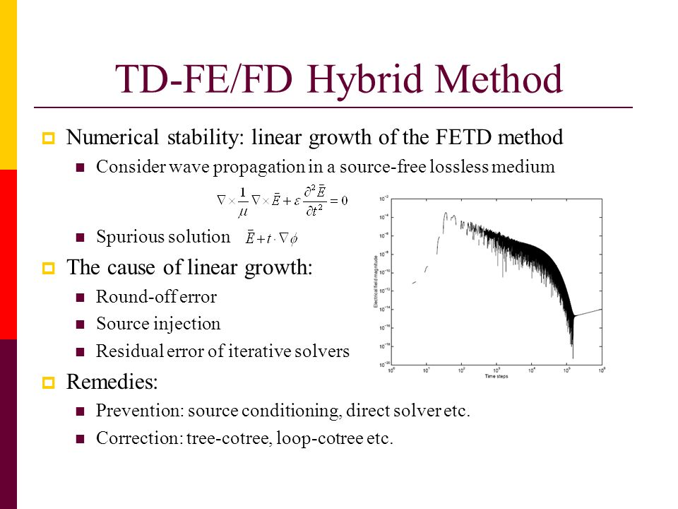 TD-FE/FD Hybrid Method Numerical stability: linear growth of the FETD method Consider wave propagation in a source-free lossless medium Spurious solut
