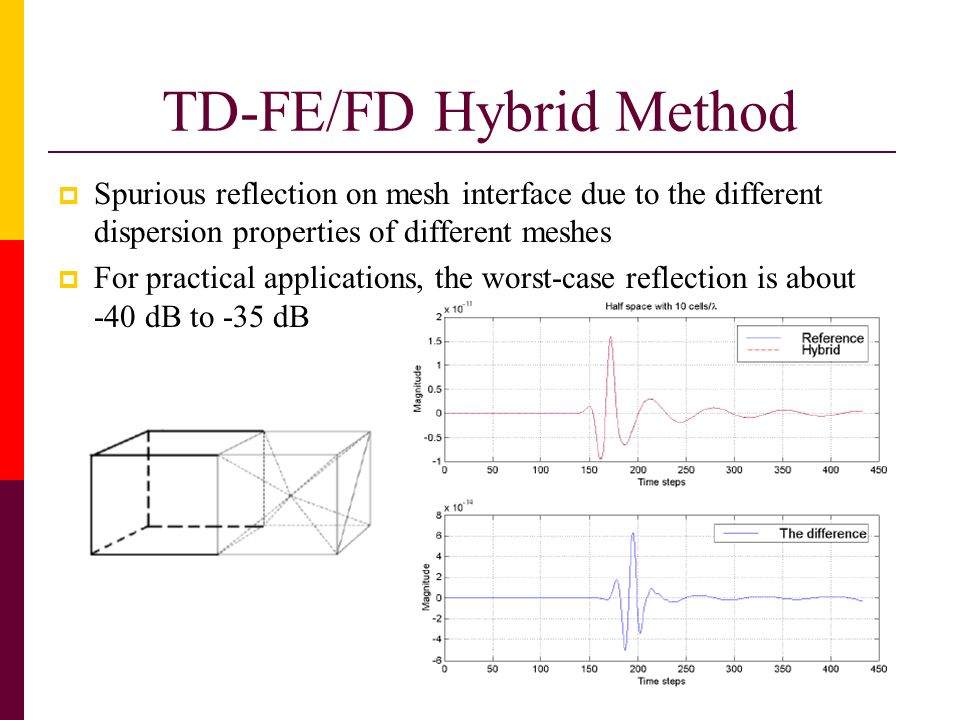 TD-FE/FD Hybrid Method Spurious reflection on mesh interface due to the different dispersion properties of different meshes For practical applications