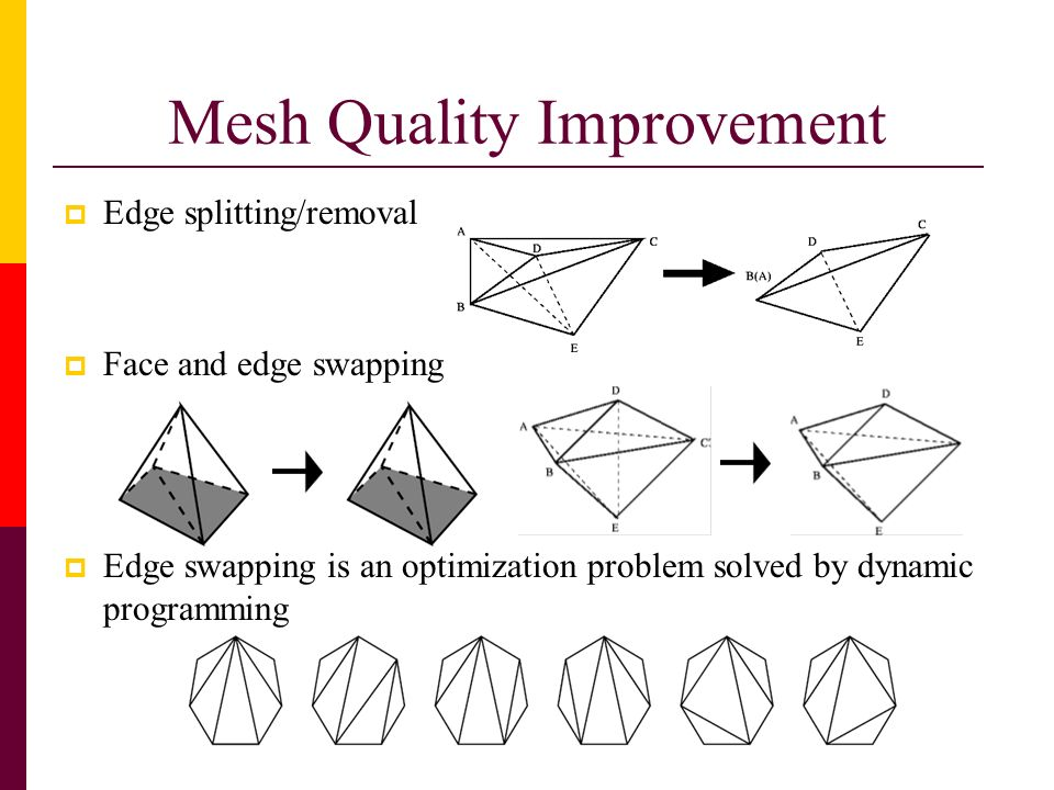 Mesh Quality Improvement Edge splitting/removal Face and edge swapping Edge swapping is an optimization problem solved by dynamic programming