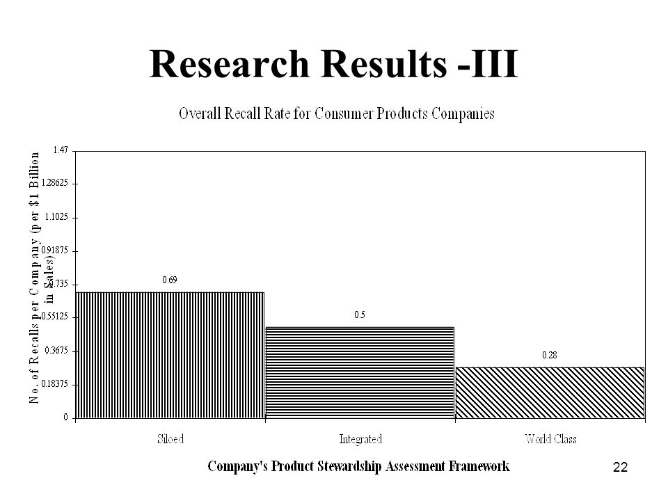 22 Research Results -III