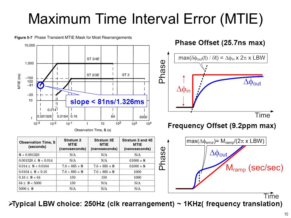 10 Maximum Time Interval Error (MTIE) Phase Offset (25.7ns max) Frequency Offset (9.2ppm max) Typical LBW choice: 250Hz (clk rearrangement) ~ 1KHz( fr