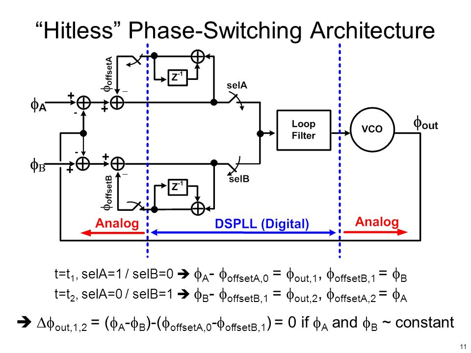 11 Hitless Phase-Switching Architecture t=t 1, selA=1 / selB=0 A - offsetA,0 = out,1, offsetB,1 = B t=t 2, selA=0 / selB=1 B - offsetB,1 = out,2, offs