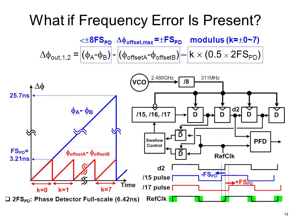 14 What if Frequency Error Is Present? out,1,2 = ( A - B ) - ( offsetA - offsetB ) – k (0.5 2FS PD ) 8FS PD offset,max = FS PD modulus (k= 0~7) 2FS PD