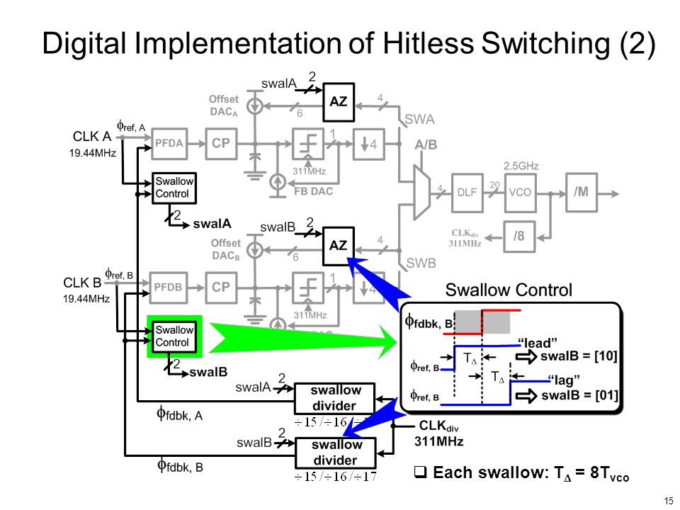 15 Digital Implementation of Hitless Switching (2) Each swallow: T = 8T vco