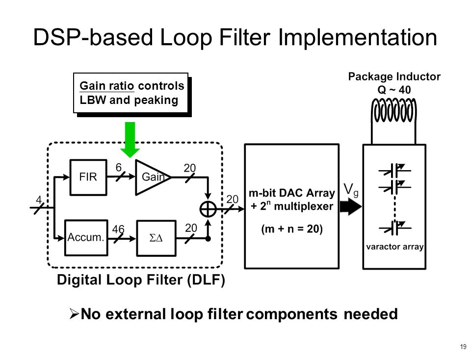 19 DSP-based Loop Filter Implementation Gain ratio controls LBW and peaking No external loop filter components needed