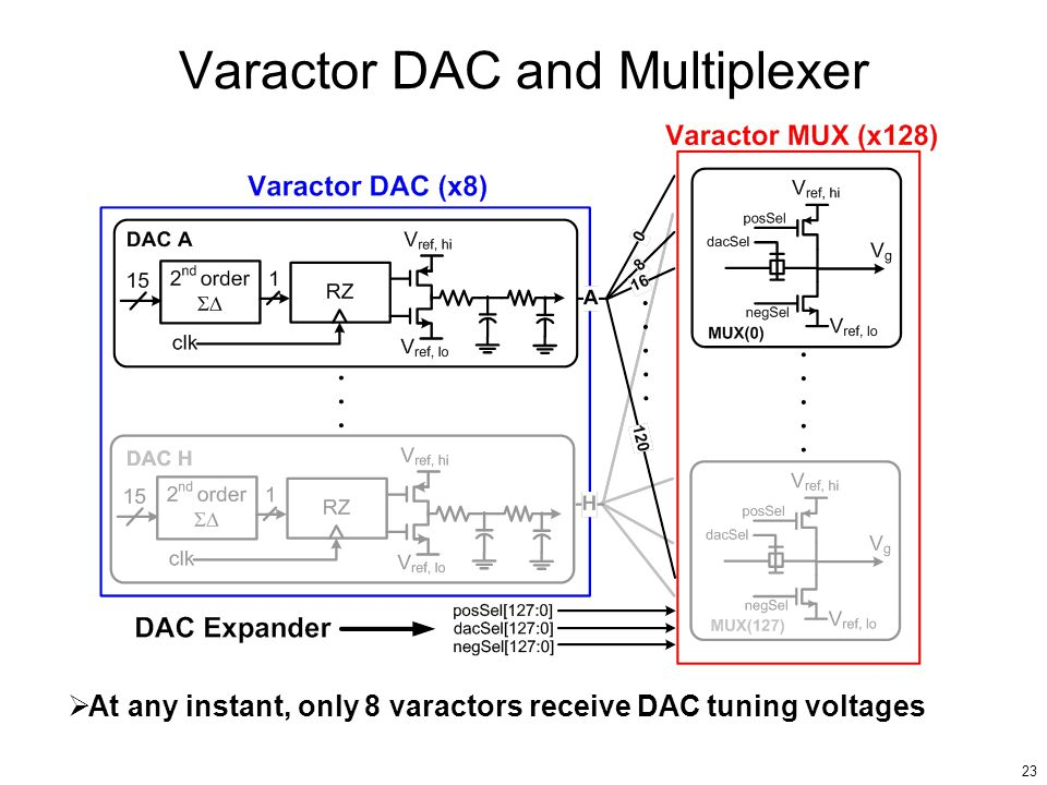 23 Varactor DAC and Multiplexer At any instant, only 8 varactors receive DAC tuning voltages
