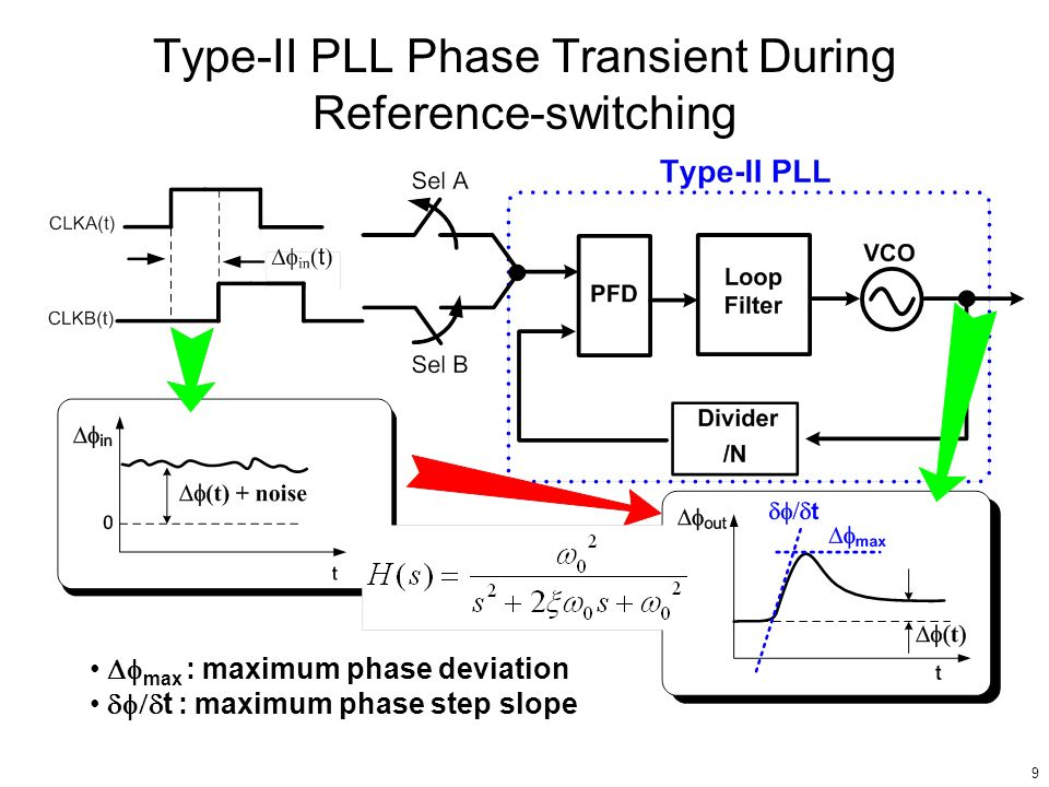 9 Type-II PLL Phase Transient During Reference-switching max : maximum phase deviation t : maximum phase step slope