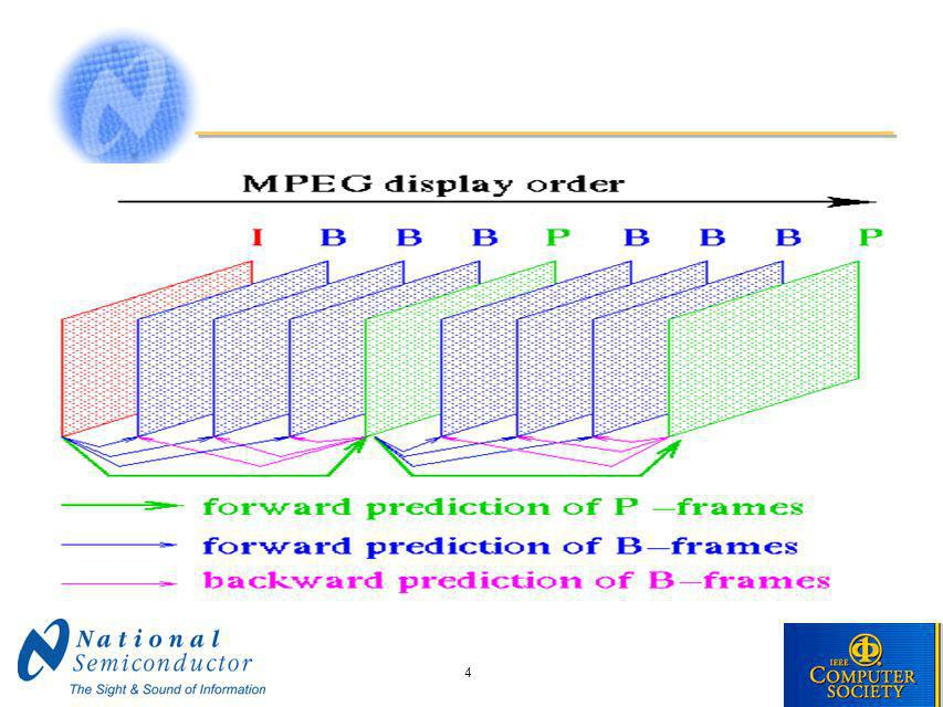 5 MPEG-2 (ISO/IEC 13818) Completed in 1994 Greater input format flexibility Higher data rates Better error resilience Field/frame prediction modes (interlace support) Field/frame DCT coding syntax Downloadable quantization matrix Scalability extensions –Spatial –Temporal –SNR Display syntax –3:2 pull-down –pan-and-scan –color formats