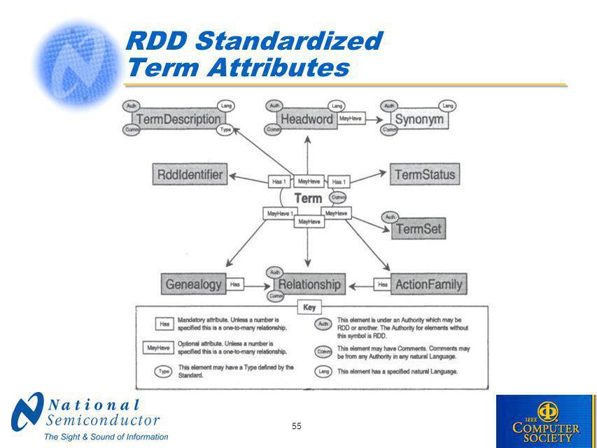 55 RDD Standardized Term Attributes